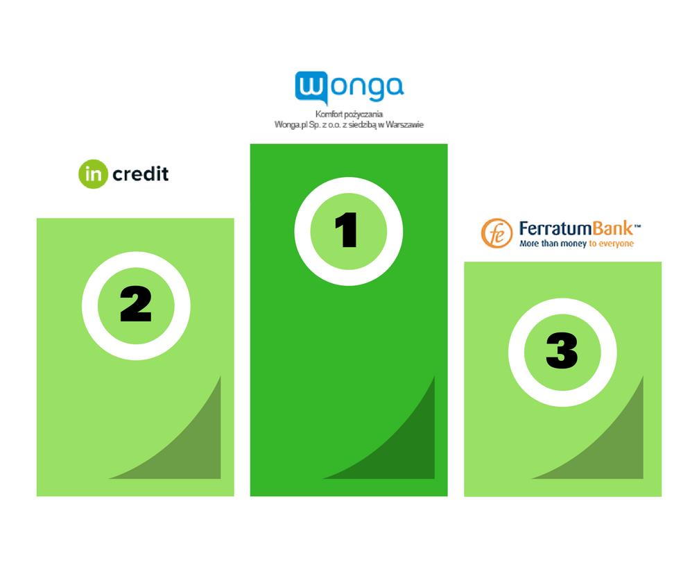 ranking pożyczek online lipiec 2017